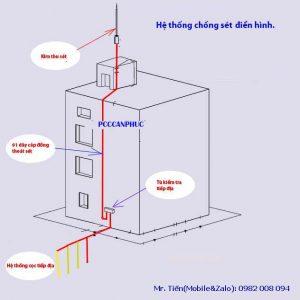 Nguyên lý hoạt động thiết bị chống sét